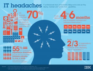 IT Headaches - InfoGraph