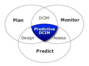 Venn diagram of Predictive DCIM
