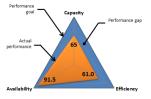 ACE-triangle