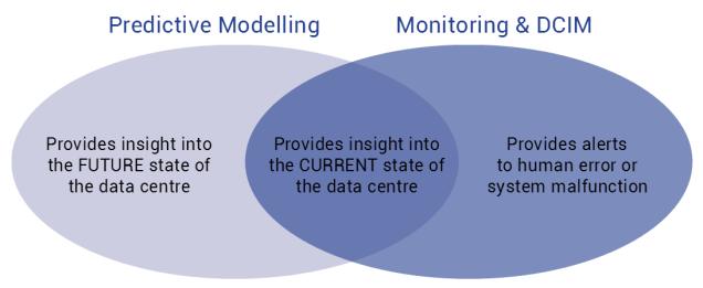 Modeling&Monitoring