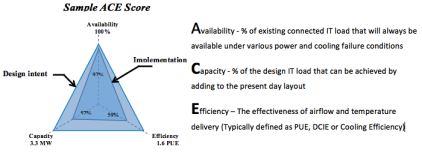 ACE PERFORMANCE SCORE